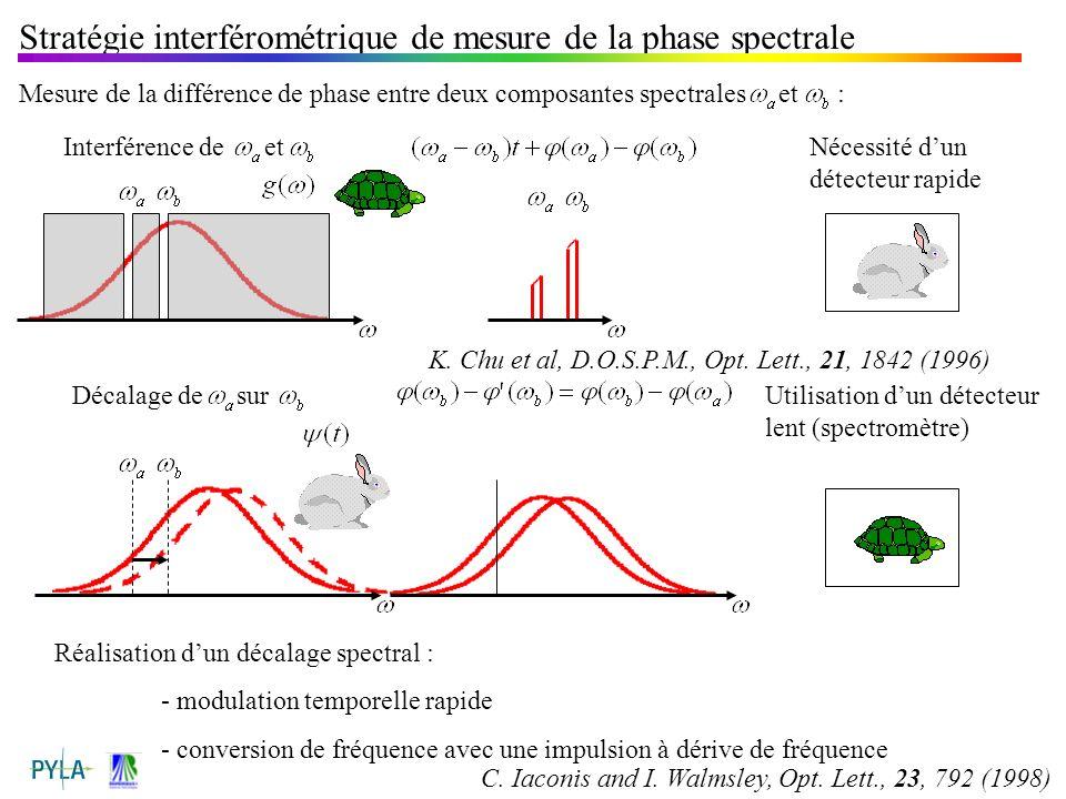 Stratégie interférométrique de mesure de la phase spectrale
