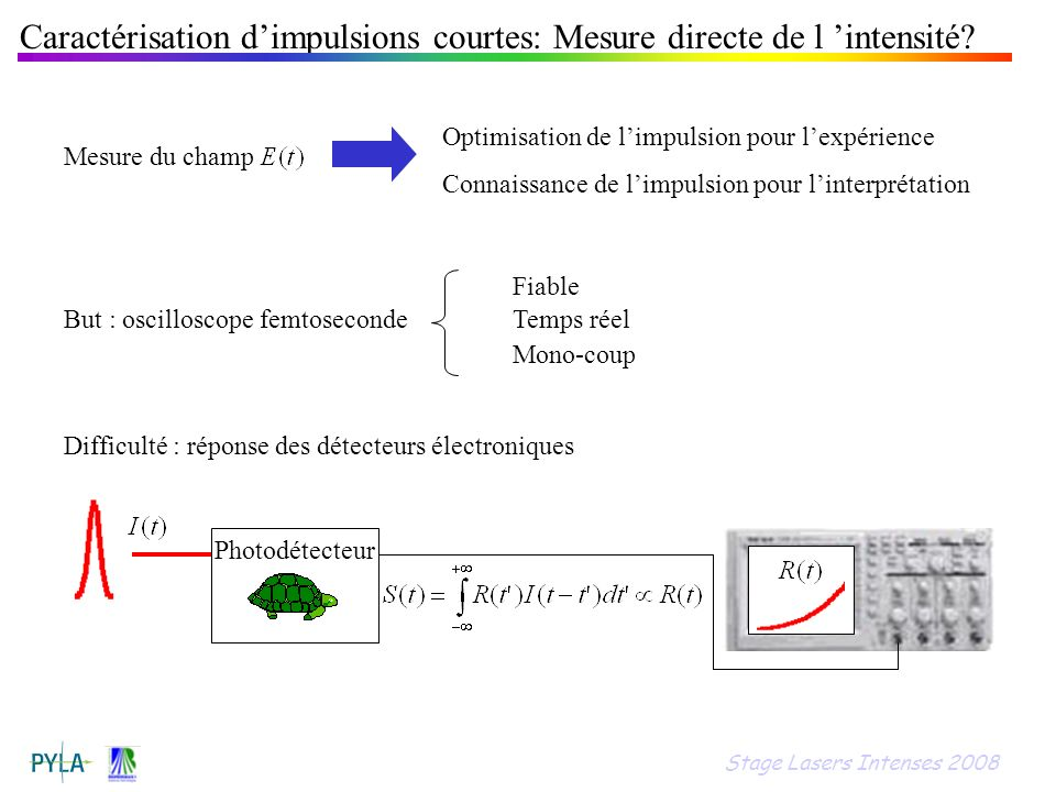 Caractérisation d'impulsions courtes: Mesure directe de l 'intensité