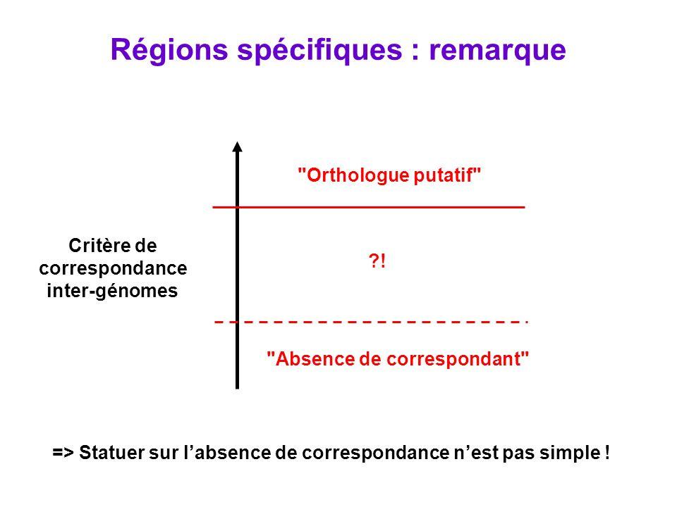 Régions spécifiques : remarque