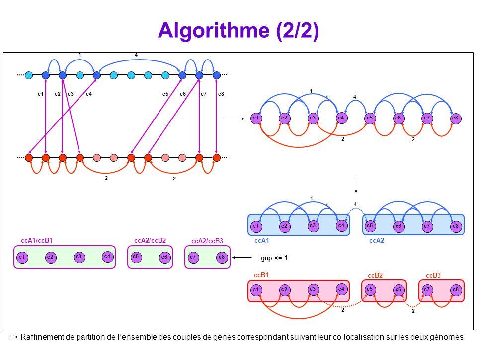 Algorithme (2/2) c1. c2. c3. c4. c5. c6. c7. c8. 1. 4. 2. ccA1. ccA2. ccB1. ccB2. ccB3.