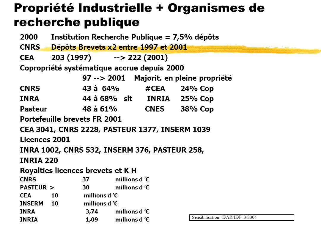Propriété Industrielle + Organismes de recherche publique