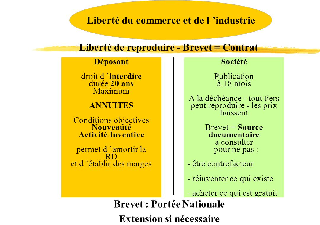 Liberté du commerce et de l 'industrie