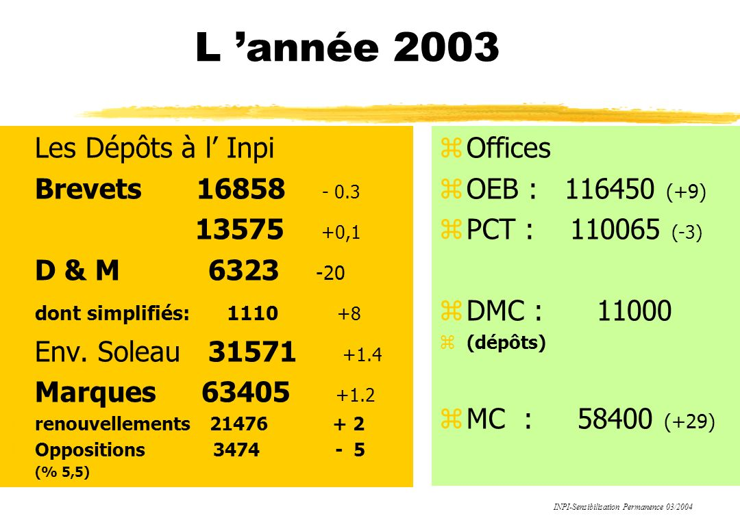 L 'année 2003 Les Dépôts à l' Inpi Brevets 16858 - 0.3 13575 +0,1