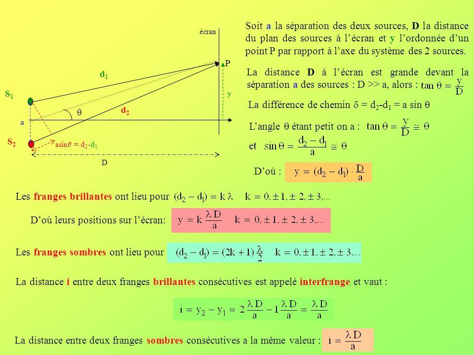 La différence de chemin d = d2-d1 = a sin q