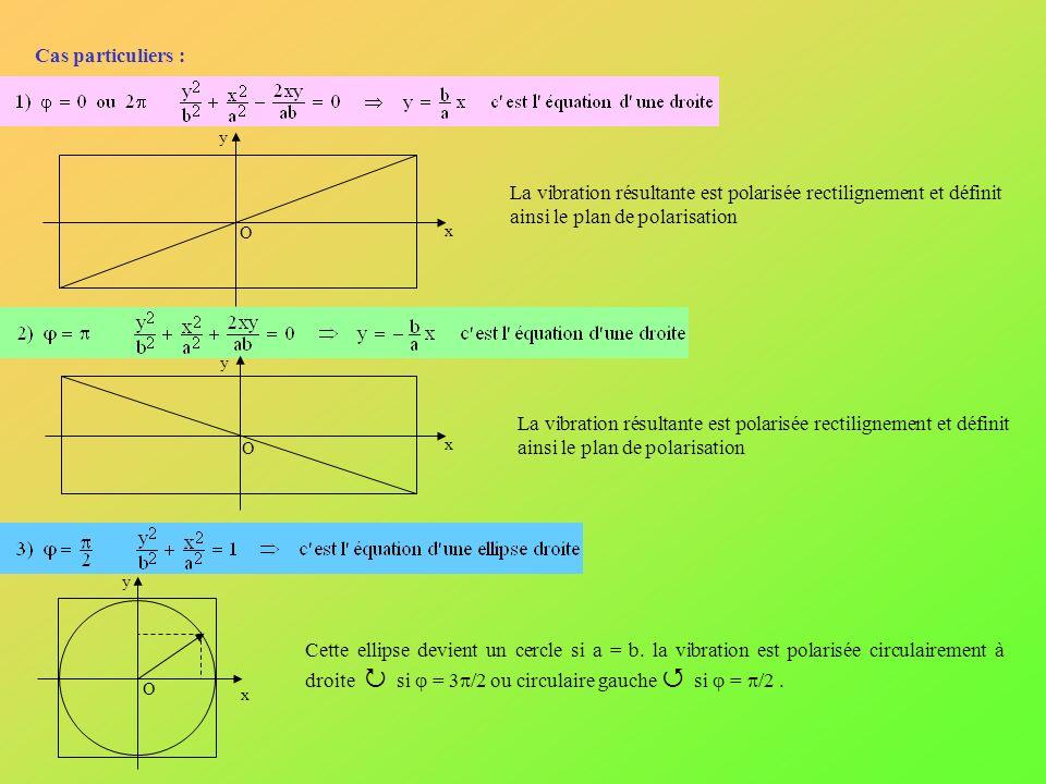 Cas particuliers : y. x. O. La vibration résultante est polarisée rectilignement et définit ainsi le plan de polarisation.