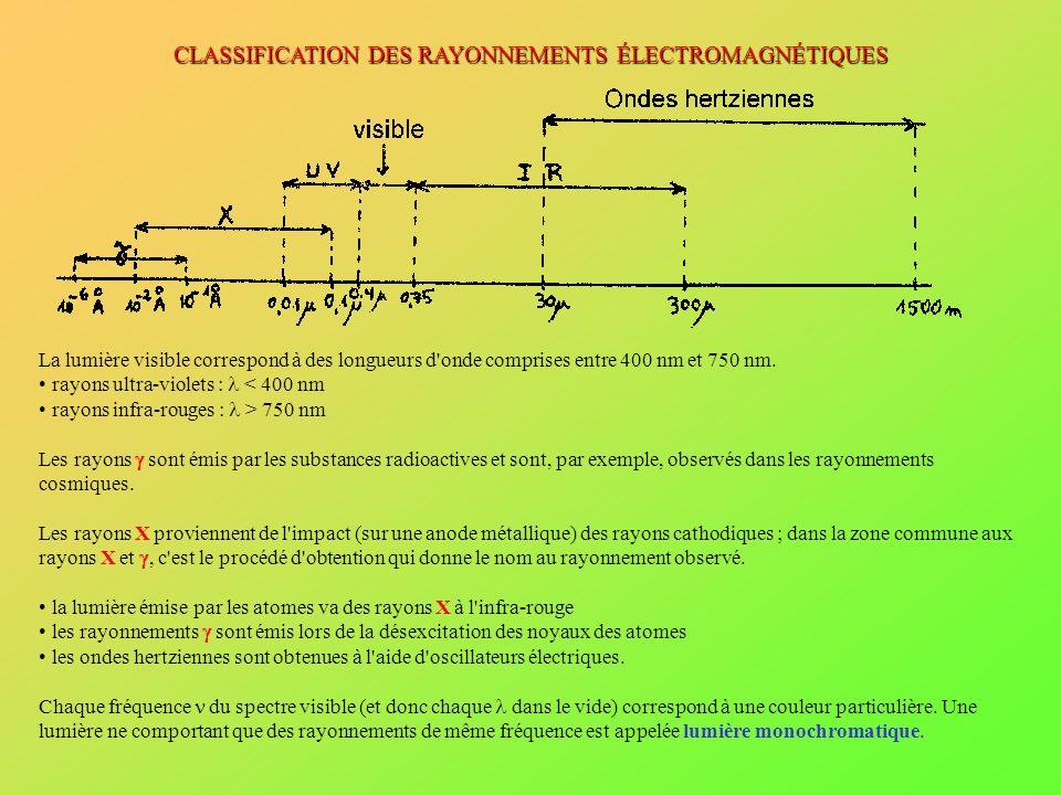 CLASSIFICATION DES RAYONNEMENTS ÉLECTROMAGNÉTIQUES
