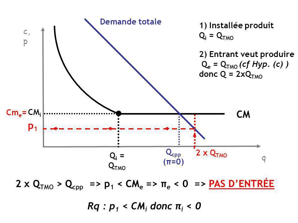 Rq : p1 < CMi donc πi < 0