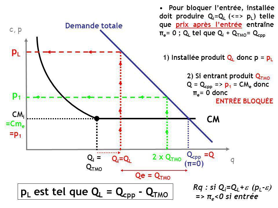 pL est tel que QL = Qcpp - QTMO