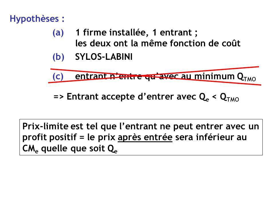 Hypothèses : SYLOS-LABINI. (b) 1 firme installée, 1 entrant ; les deux ont la même fonction de coût.