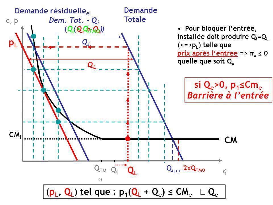 si Qe>0, p1≤Cme Barrière à l'entrée QL