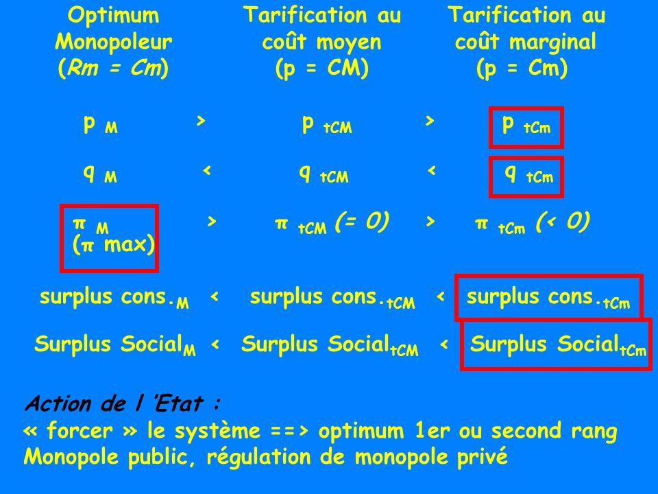 Optimum Monopoleur. (Rm = Cm) Tarification au. coût moyen. (p = CM) coût marginal. (p = Cm)