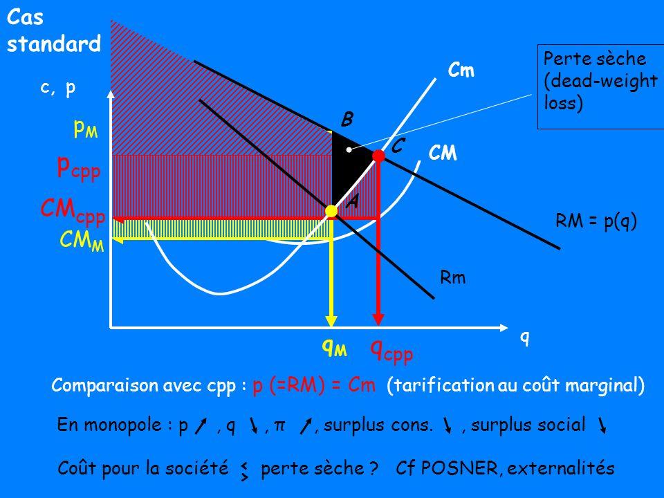 pcpp qcpp CMcpp Cas standard pM CMM qM CM Perte sèche (dead-weight