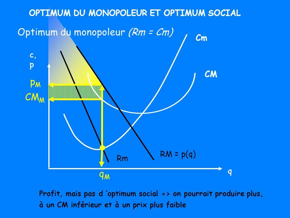 Optimum du monopoleur (Rm = Cm)