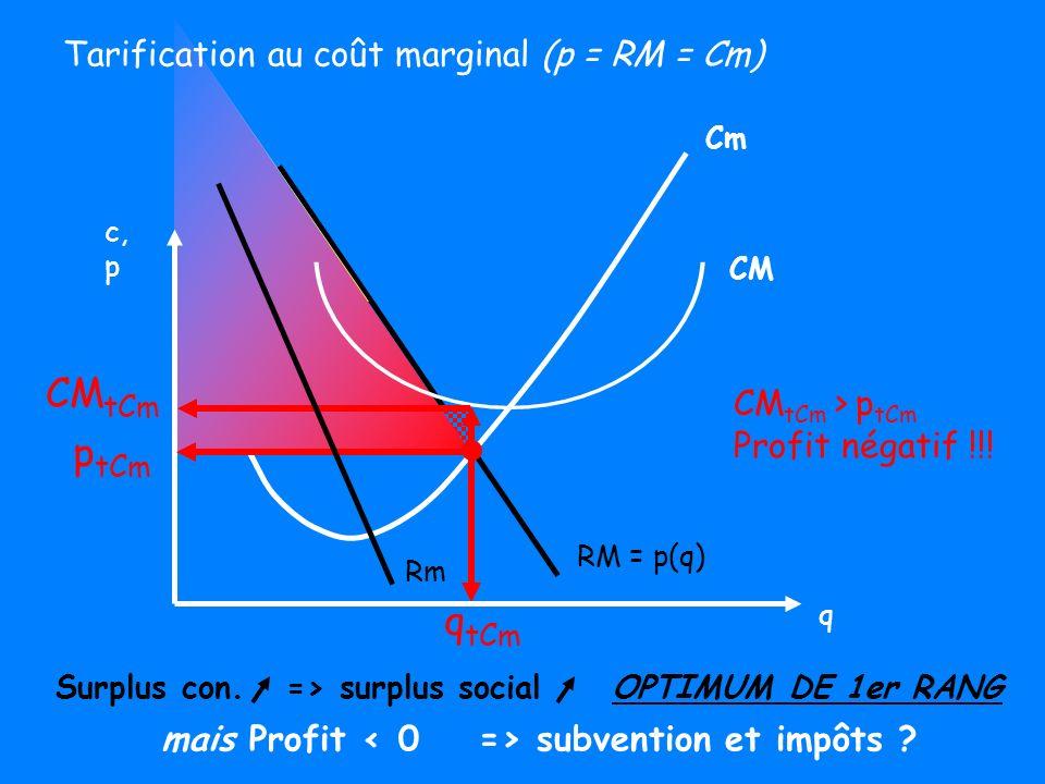 CMtCm ptCm qtCm Tarification au coût marginal (p = RM = Cm)