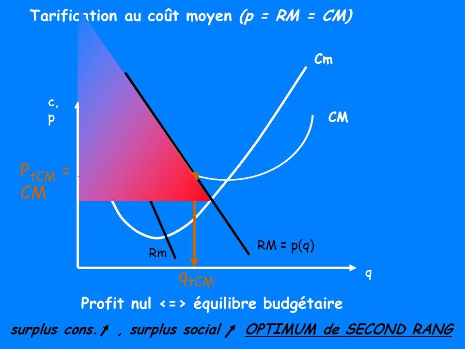 PtCM = CM qtCM Tarification au coût moyen (p = RM = CM)