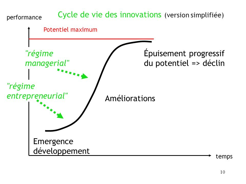 Cycle de vie des innovations (version simplifiée)