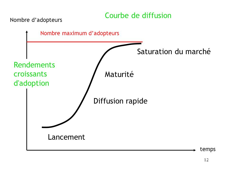 Rendements croissants d adoption Maturité