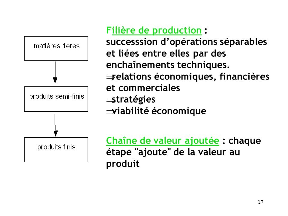 Filière de production :
