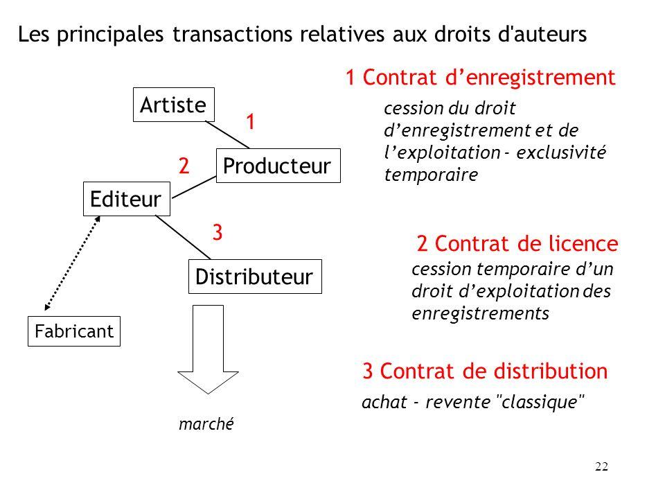 Les principales transactions relatives aux droits d auteurs