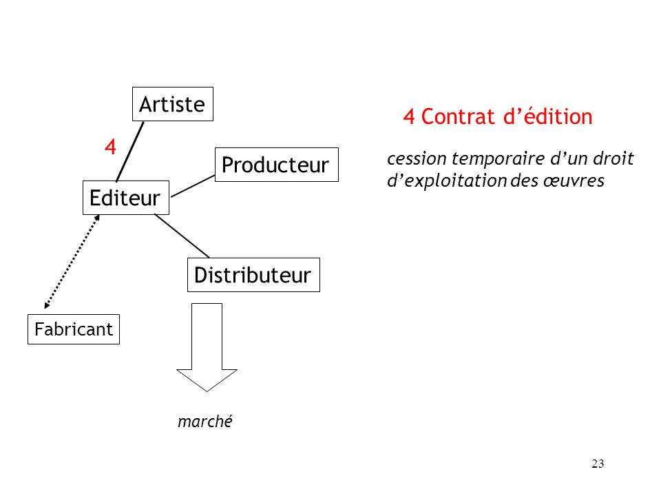 Artiste 4 Contrat d'édition 4 Producteur Editeur Distributeur