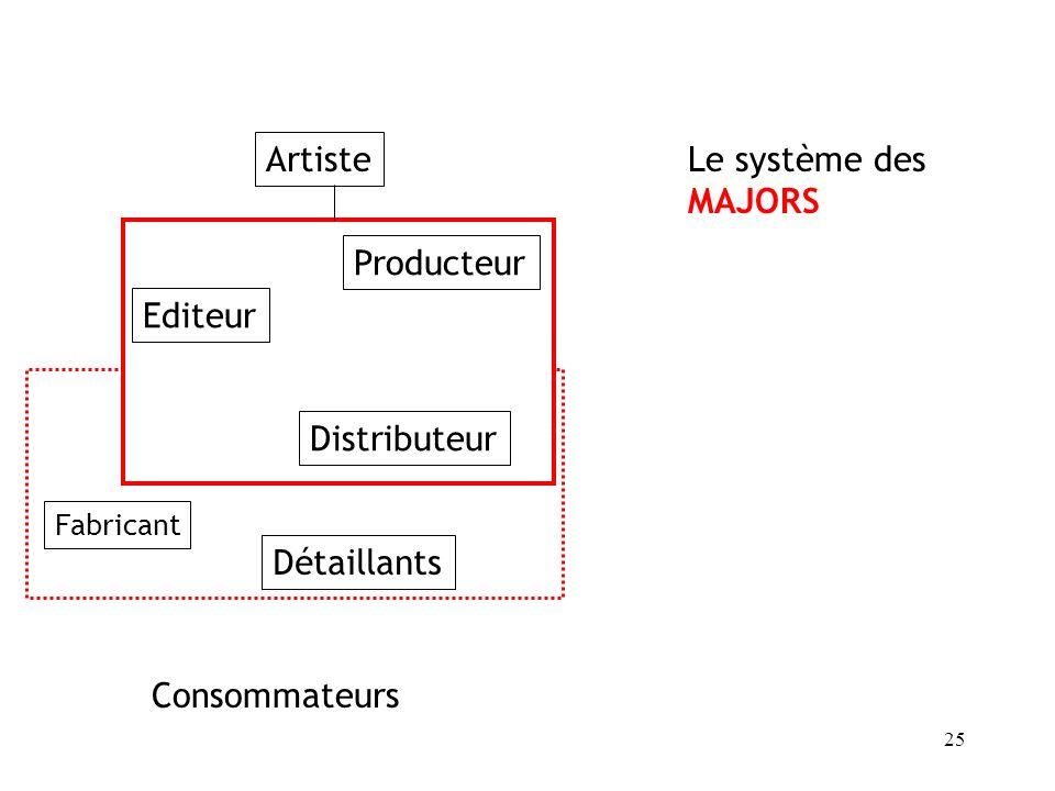 Artiste Détaillants Consommateurs Editeur Distributeur Producteur