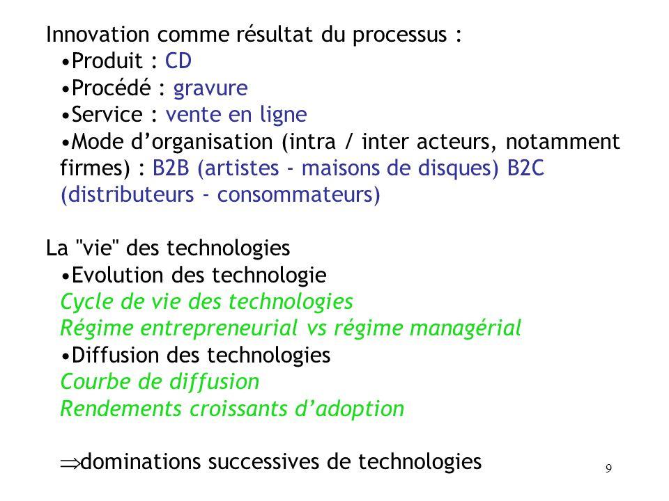Innovation comme résultat du processus :