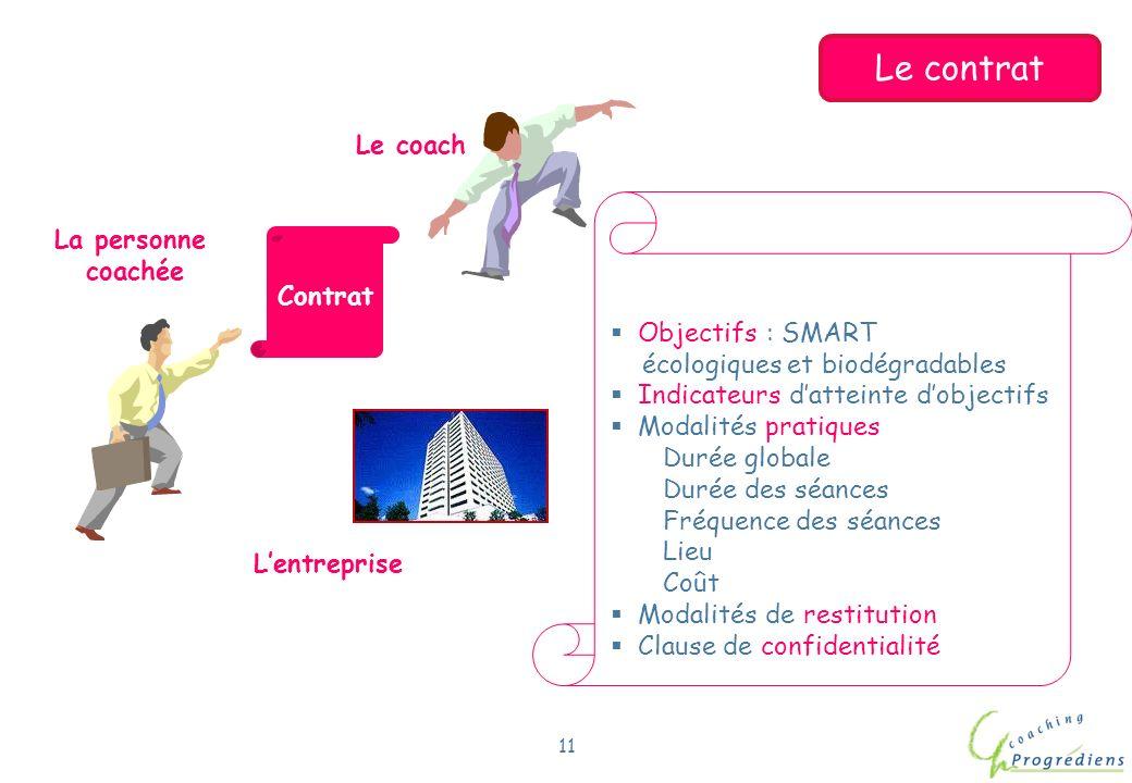 Le contrat Le coach La personne coachée Contrat Objectifs : SMART