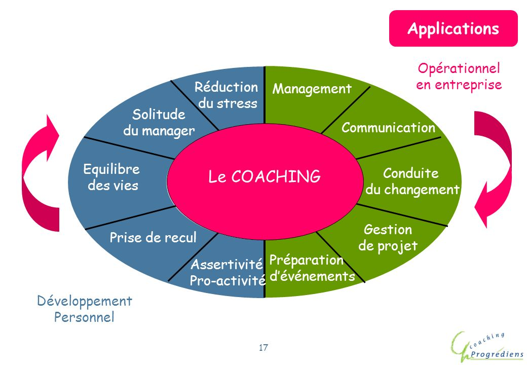 Applications Le COACHING Opérationnel en entreprise Réduction