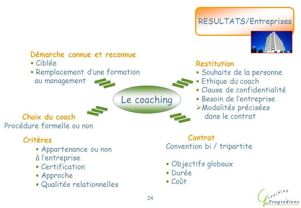Le coaching RESULTATS/Entreprises Démarche connue et reconnue Ciblée