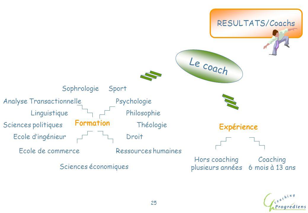 Le coach RESULTATS/Coachs Formation Expérience Sciences économiques