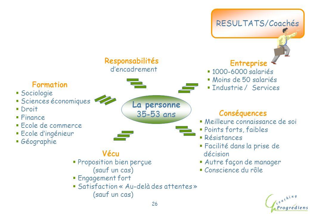 La personne 35-53 ans RESULTATS/Coachés Responsabilités Entreprise
