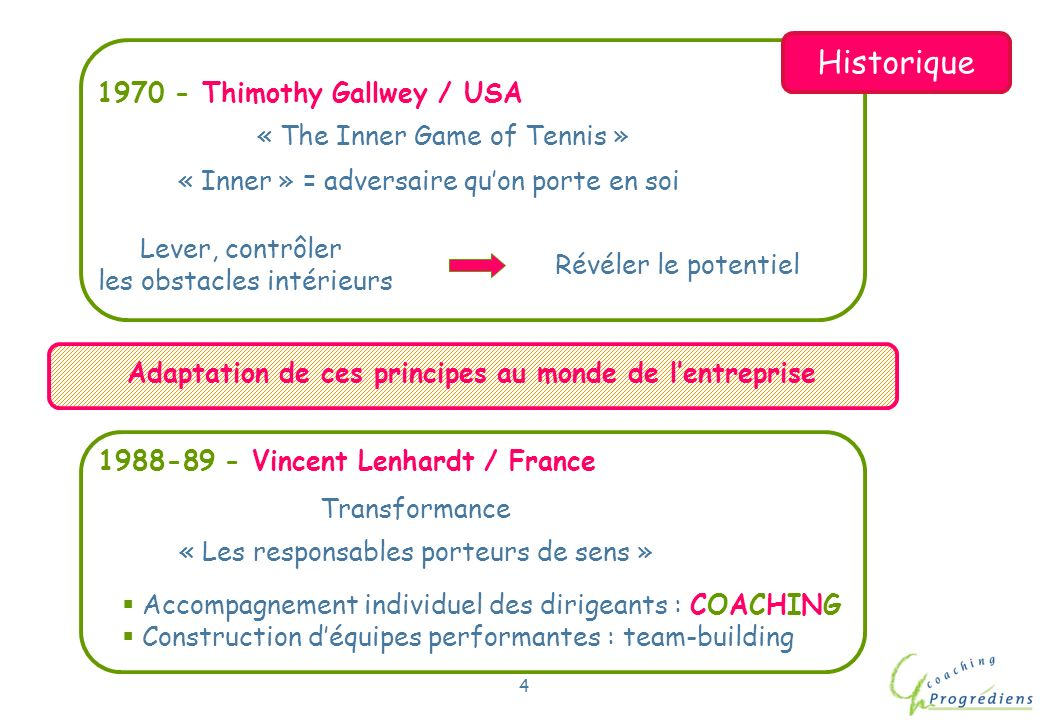 Historique 1970 - Thimothy Gallwey / USA « The Inner Game of Tennis »