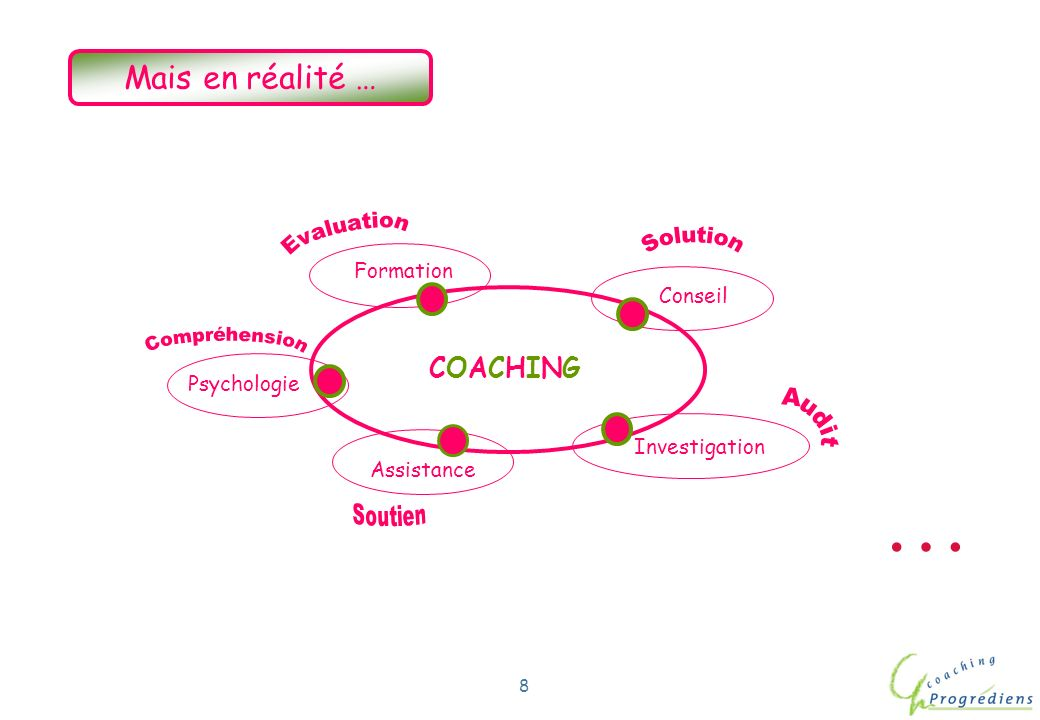 … Mais en réalité … COACHING Evaluation Solution Formation Conseil