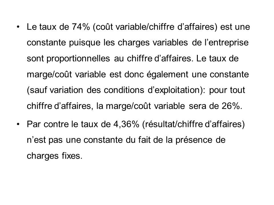 Le taux de 74% (coût variable/chiffre d'affaires) est une constante puisque les charges variables de l'entreprise sont proportionnelles au chiffre d'affaires. Le taux de marge/coût variable est donc également une constante (sauf variation des conditions d'exploitation): pour tout chiffre d'affaires, la marge/coût variable sera de 26%.