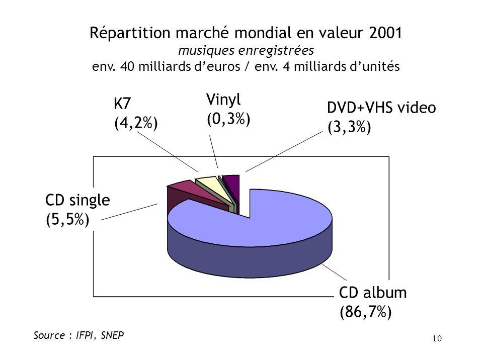 Répartition marché mondial en valeur 2001