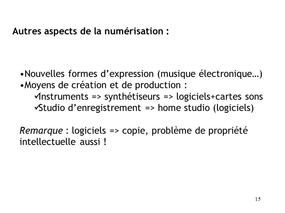 Autres aspects de la numérisation :