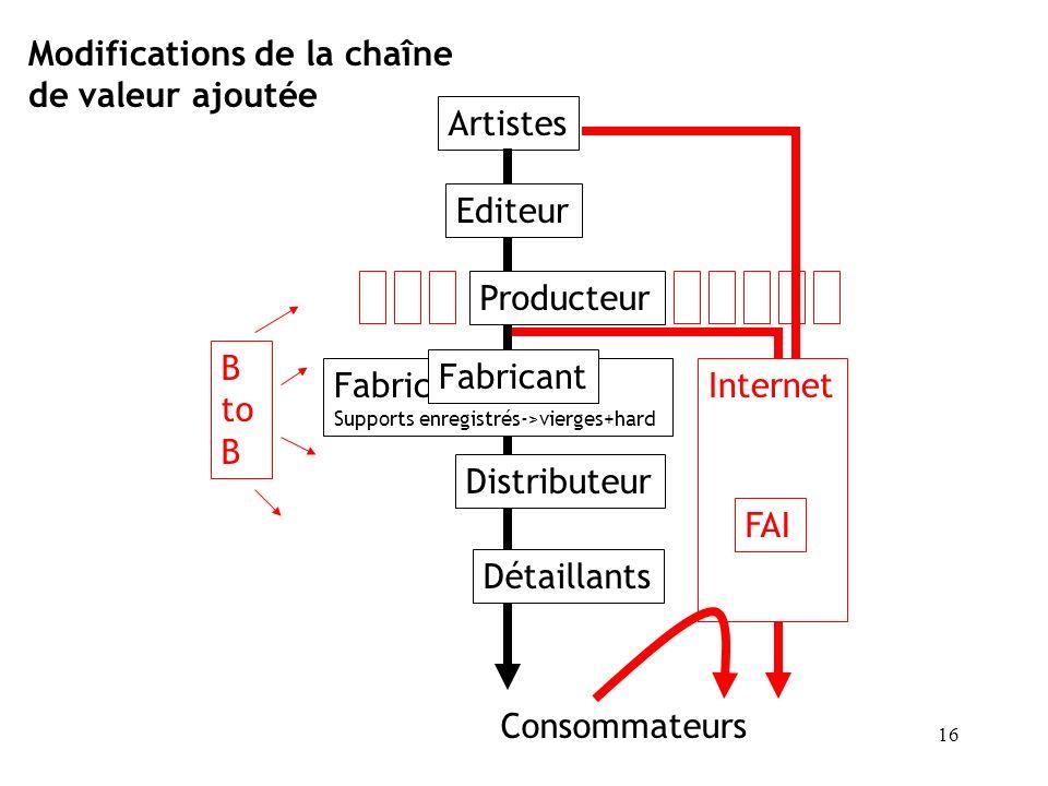 Modifications de la chaîne de valeur ajoutée