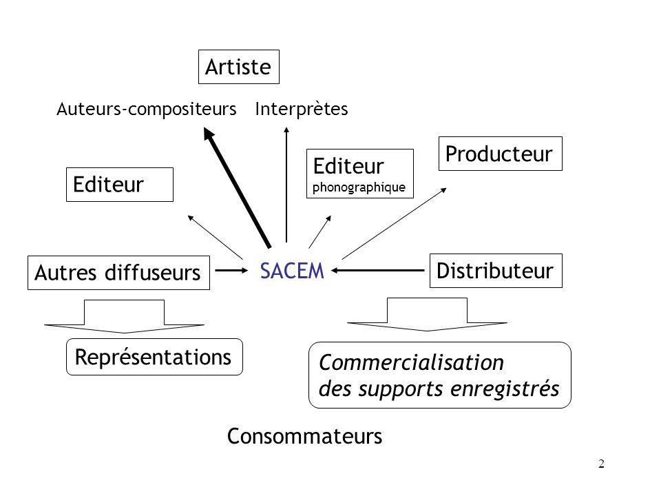 Editeur phonographique Producteur