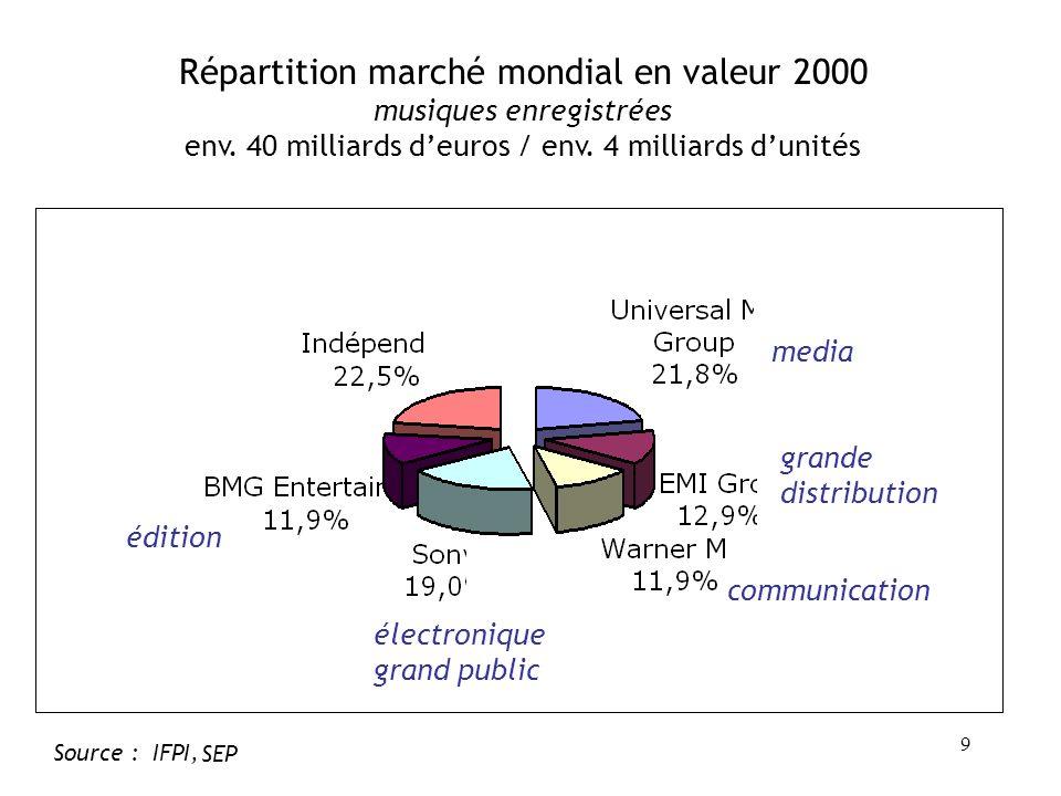 Répartition marché mondial en valeur 2000