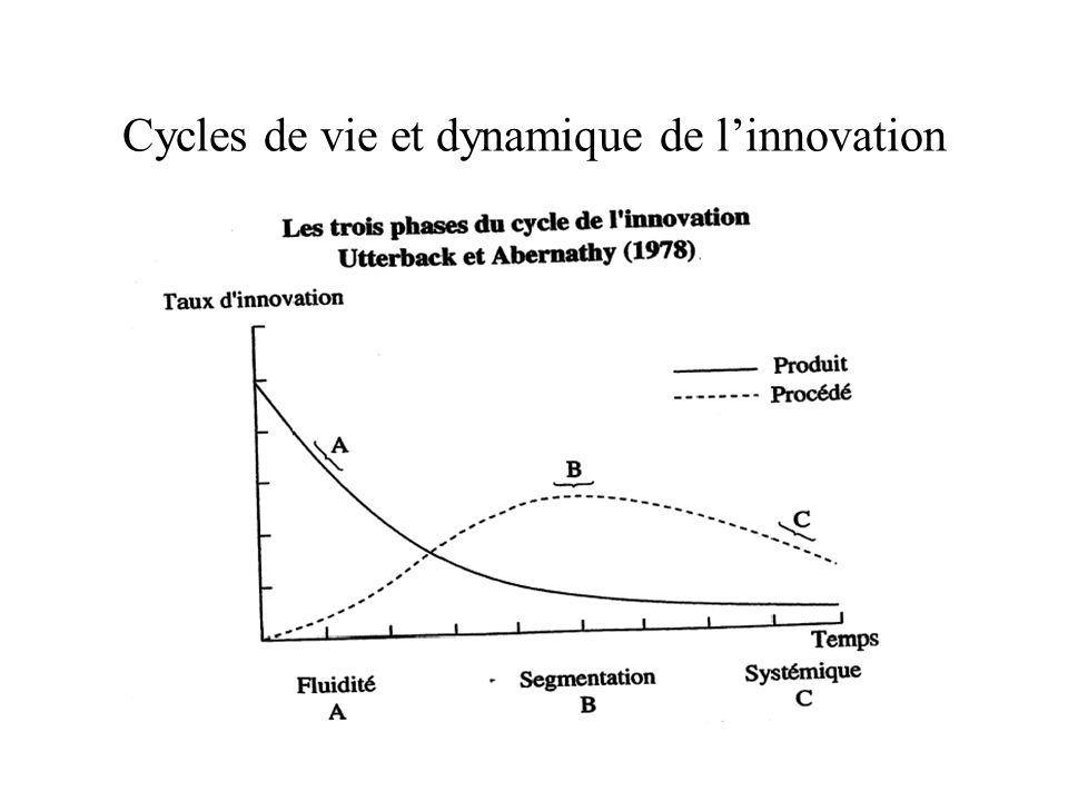 Cycles de vie et dynamique de l'innovation