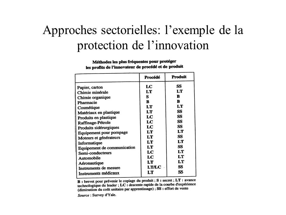 Approches sectorielles: l'exemple de la protection de l'innovation