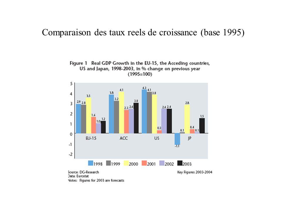 Comparaison des taux reels de croissance (base 1995)