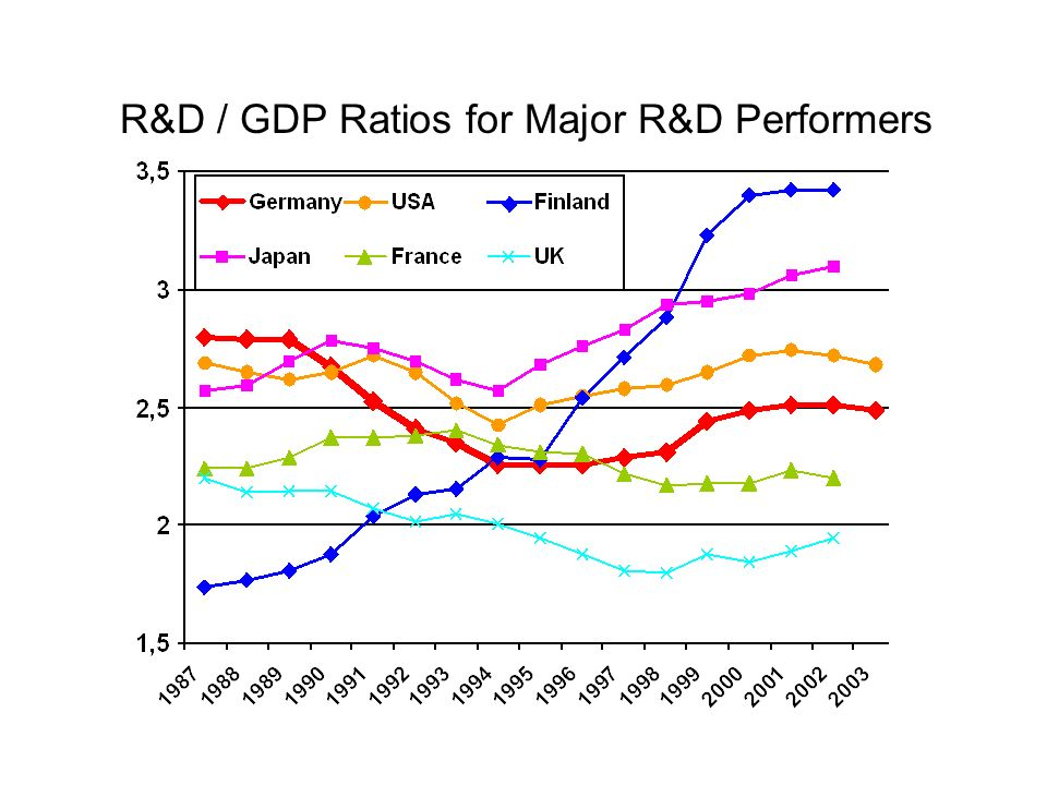 R&D / GDP Ratios for Major R&D Performers