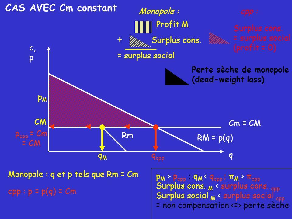 CAS AVEC Cm constant Monopole : cpp : Profit M Surplus cons.