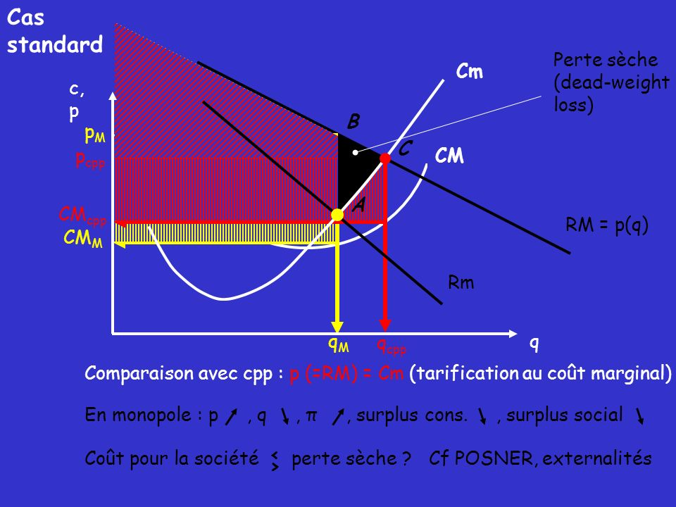 Cas standard CM Perte sèche (dead-weight loss) Cm RM = p(q) q c, p Rm