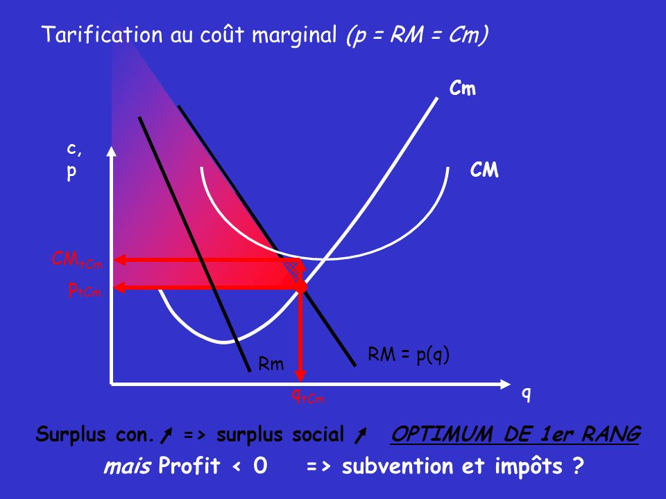 Tarification au coût marginal (p = RM = Cm)
