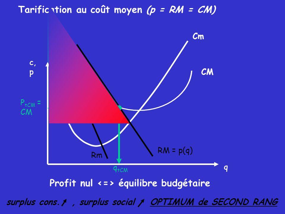 Tarification au coût moyen (p = RM = CM)