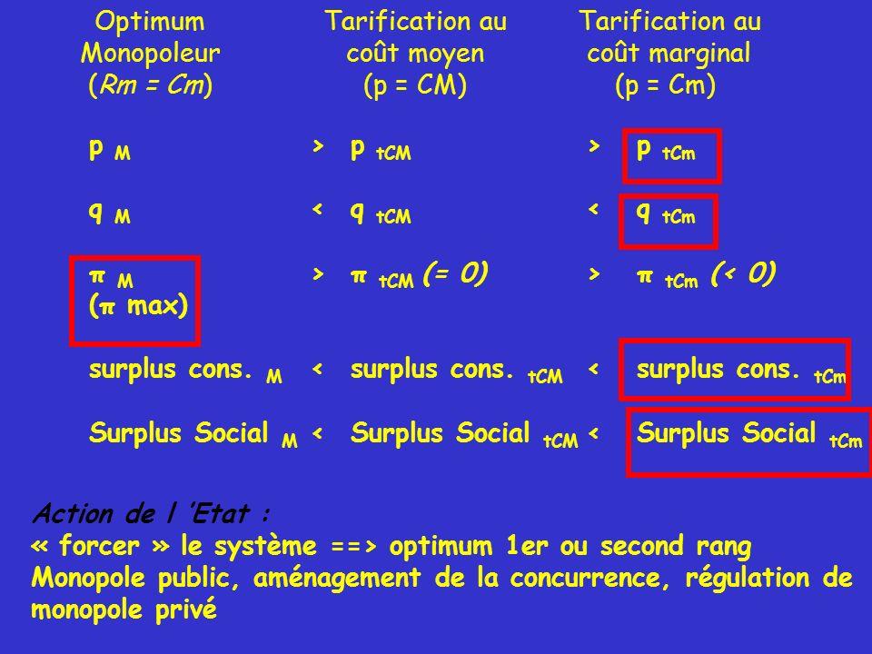 Optimum Monopoleur. (Rm = Cm) Tarification au. coût moyen. (p = CM) coût marginal. (p = Cm) p M.
