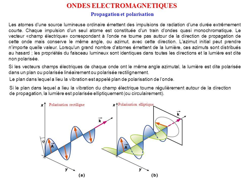 ONDES ELECTROMAGNETIQUES Propagation et polarisation
