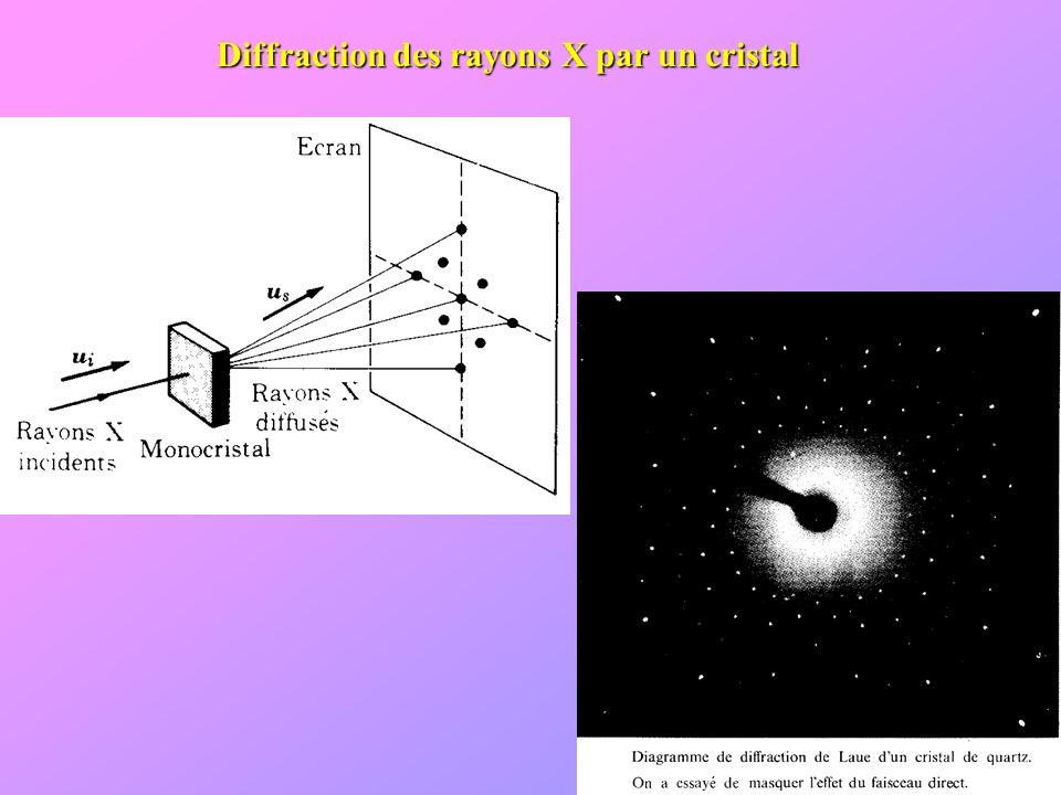 Diffraction des rayons X par un cristal